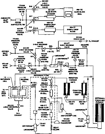 Determination Of Carbon Hydrogen And Nitrogen