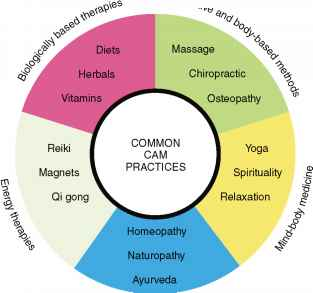 What Is Complementary and Alternative Medicine - Family Medicine